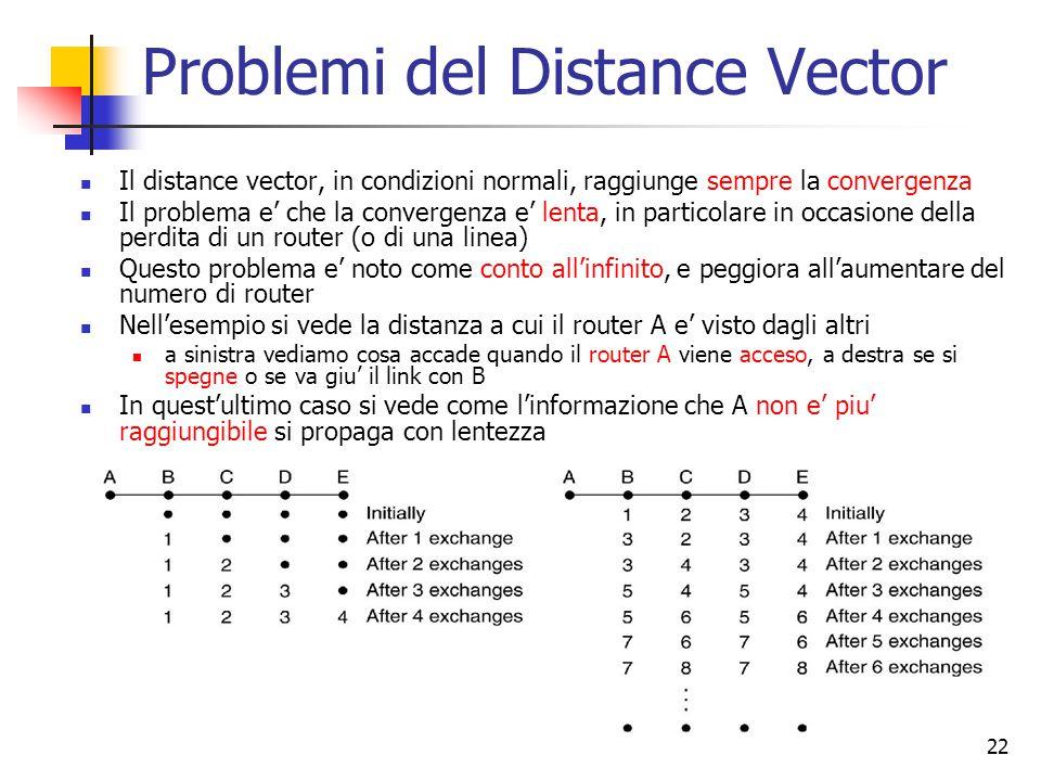 Problemi del Distance Vector