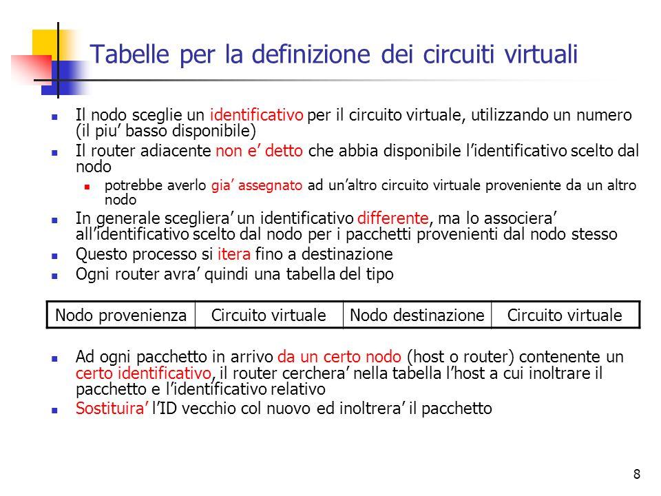 Tabelle per la definizione dei circuiti virtuali