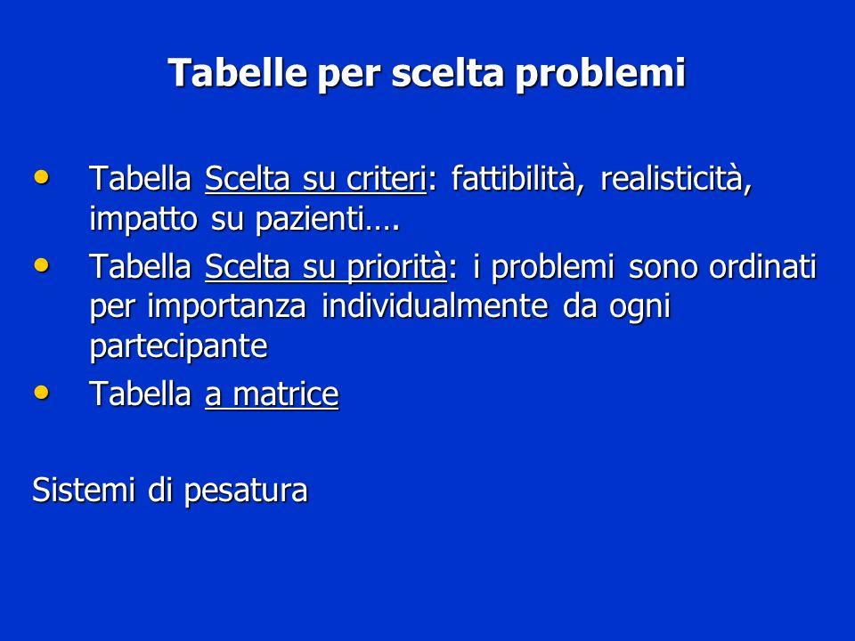 Tabelle per scelta problemi