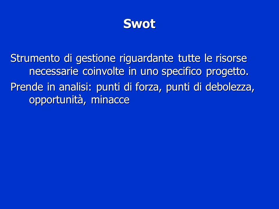 SwotStrumento di gestione riguardante tutte le risorse necessarie coinvolte in uno specifico progetto.