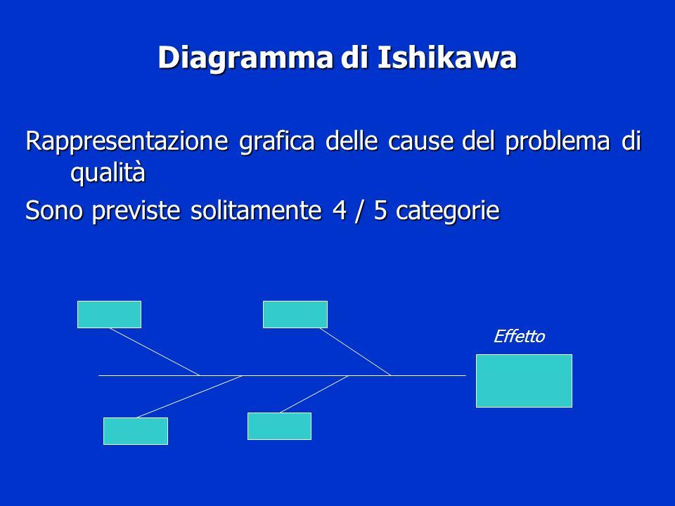 Diagramma di IshikawaRappresentazione grafica delle cause del problema di qualità. Sono previste solitamente 4 / 5 categorie.