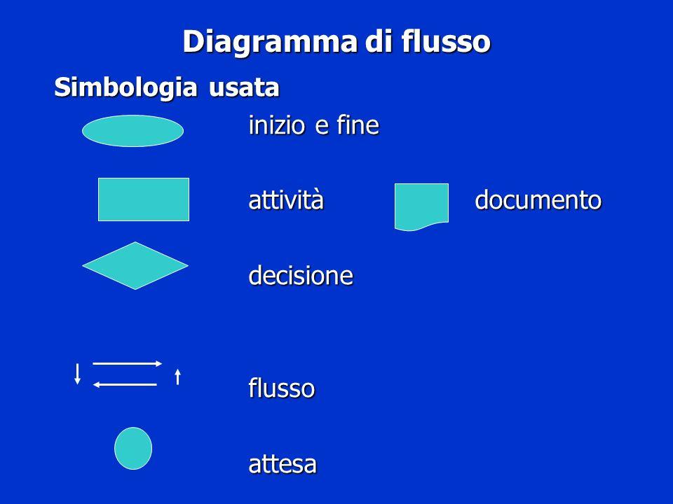 Diagramma di flusso Simbologia usata inizio e fine attività documento