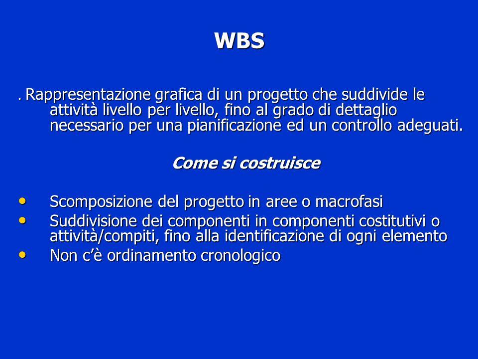 WBS Come si costruisce Scomposizione del progetto in aree o macrofasi