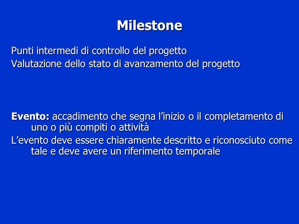 Milestone Punti intermedi di controllo del progetto