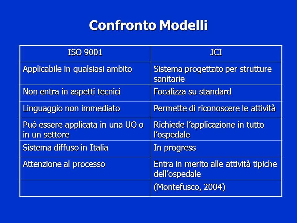 Confronto Modelli ISO 9001 JCI Applicabile in qualsiasi ambito