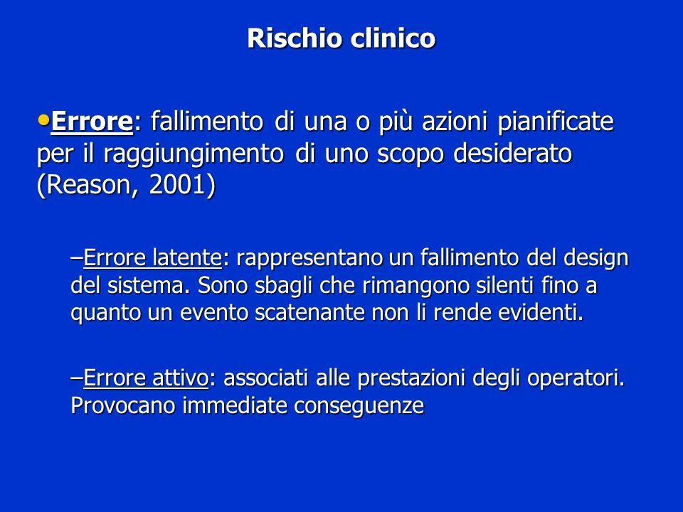 Rischio clinicoErrore: fallimento di una o più azioni pianificate per il raggiungimento di uno scopo desiderato (Reason, 2001)
