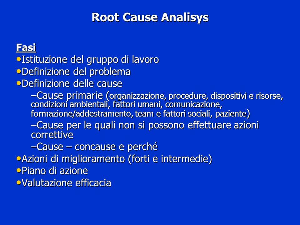 Root Cause Analisys Fasi Istituzione del gruppo di lavoro