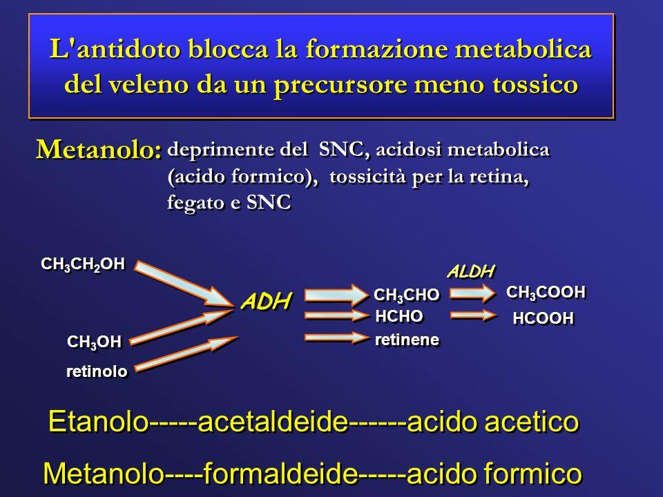 Etanolo-----acetaldeide------acido acetico
