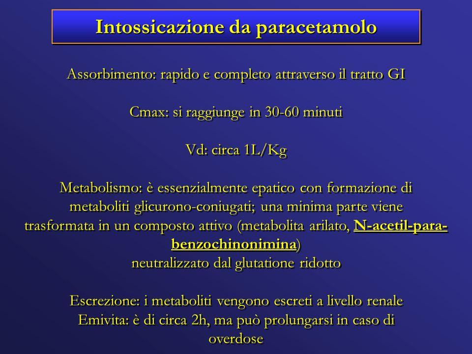 Intossicazione da paracetamolo