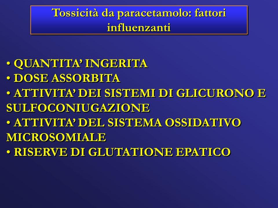 Tossicità da paracetamolo: fattori influenzanti