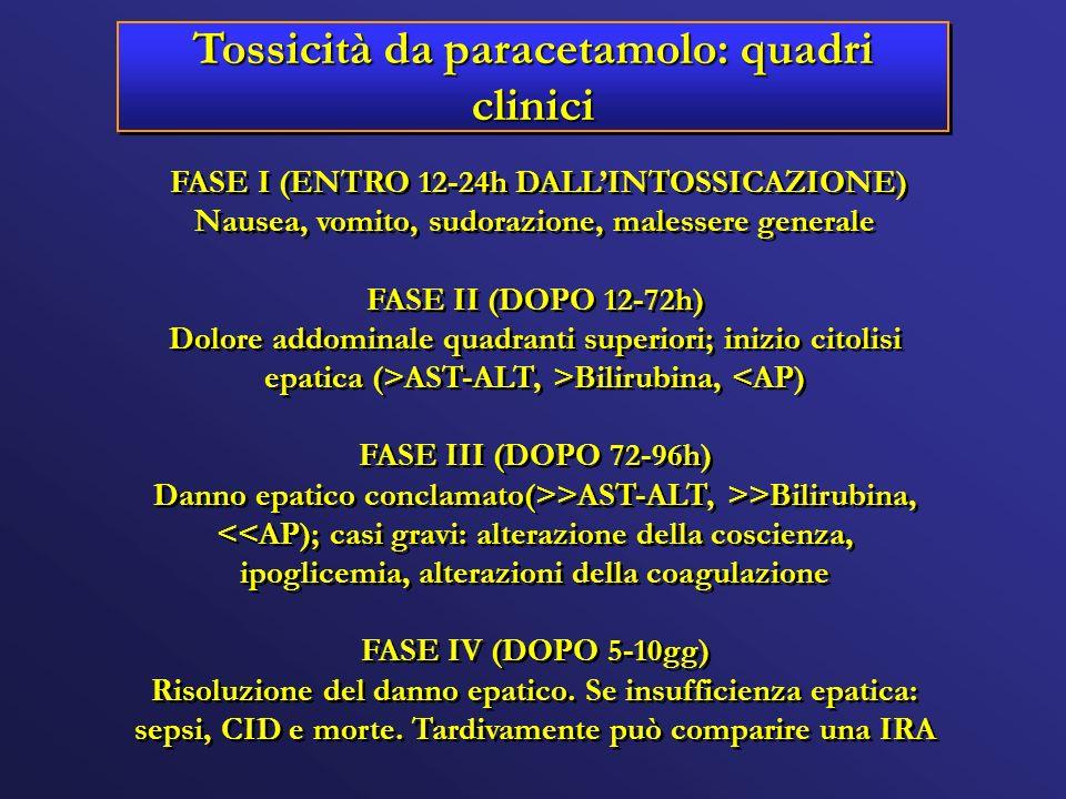 Tossicità da paracetamolo: quadri clinici