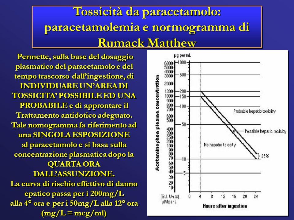 Tossicità da paracetamolo: paracetamolemia e normogramma di Rumack Matthew
