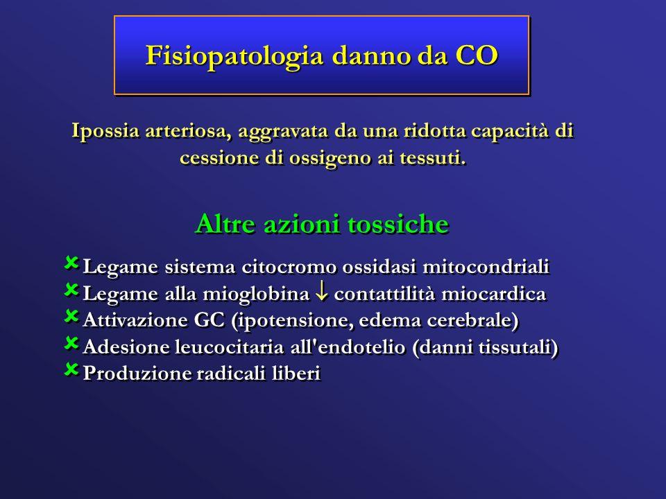 Fisiopatologia danno da CO