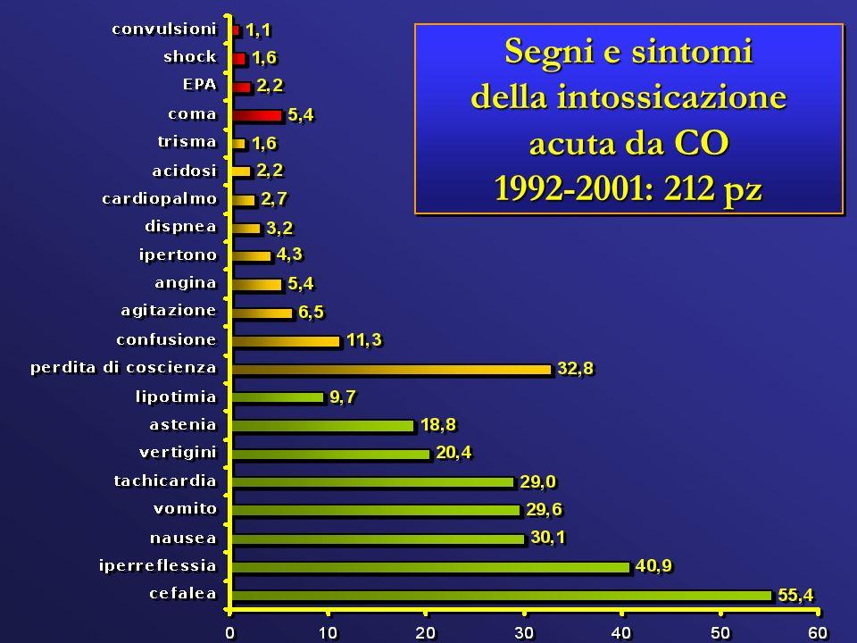 Segni e sintomi della intossicazione acuta da CO 1992-2001: 212 pz