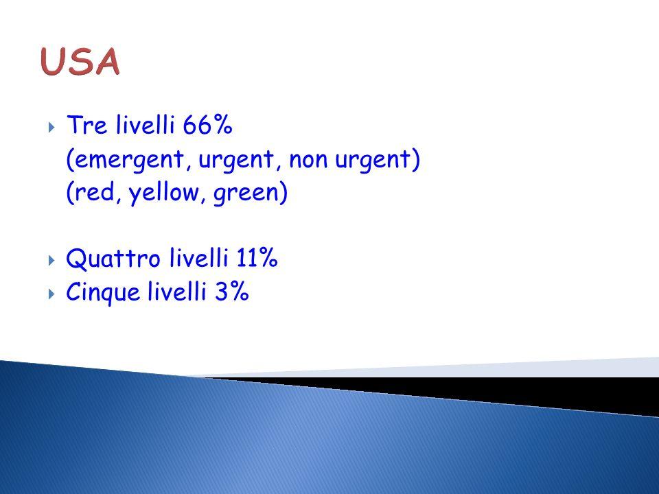 USA Tre livelli 66% (emergent, urgent, non urgent)