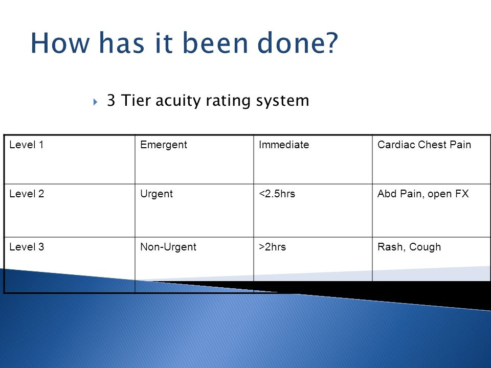 How has it been done 3 Tier acuity rating system Level 1 Emergent