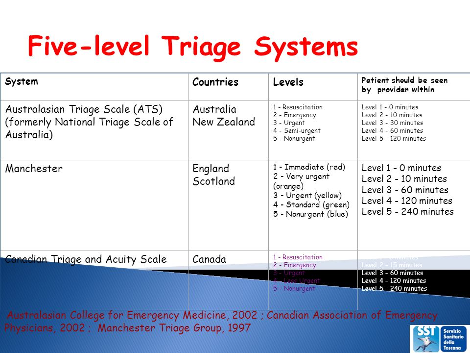 Five-level Triage Systems