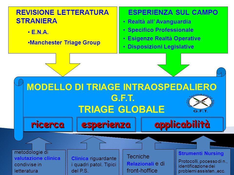 MODELLO DI TRIAGE INTRAOSPEDALIERO