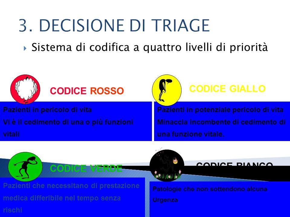 3. DECISIONE DI TRIAGE Sistema di codifica a quattro livelli di priorità. CODICE GIALLO. CODICE ROSSO.