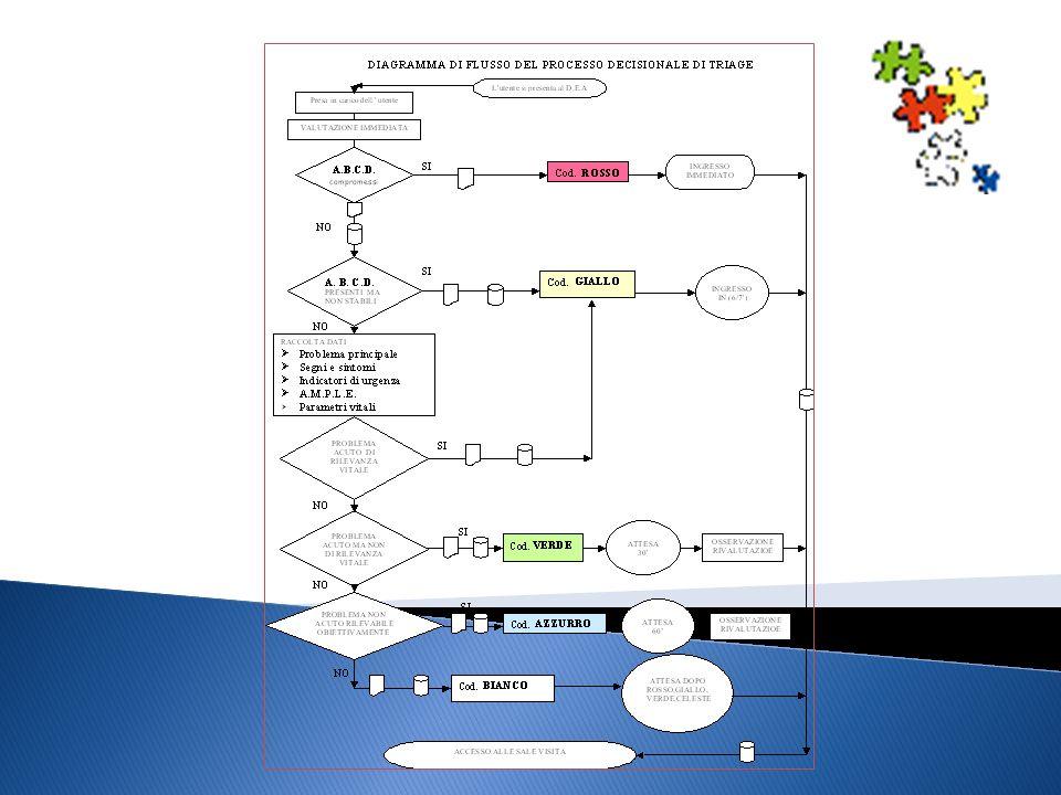 Far notare che è importante saper applicare il modello di T in maniera flessibile