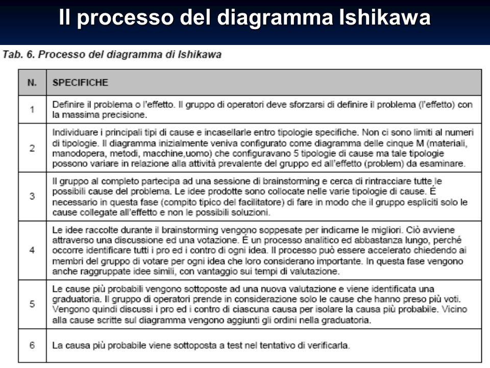 Il processo del diagramma Ishikawa