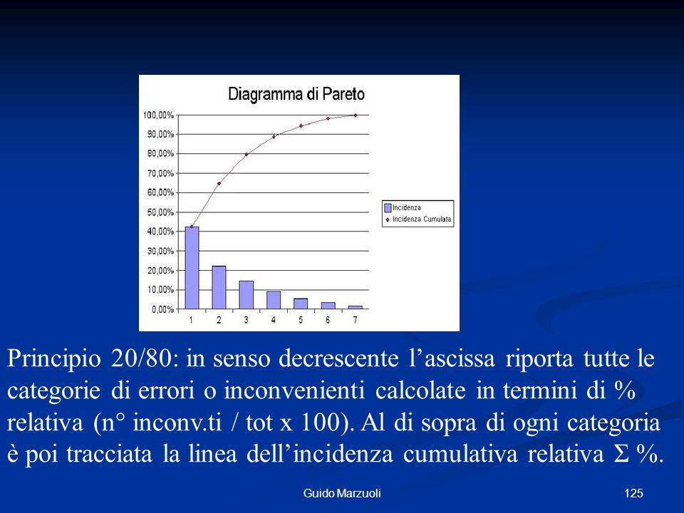 Principio 20/80: in senso decrescente l'ascissa riporta tutte le categorie di errori o inconvenienti calcolate in termini di % relativa (n° inconv.ti / tot x 100). Al di sopra di ogni categoria è poi tracciata la linea dell'incidenza cumulativa relativa Σ %.