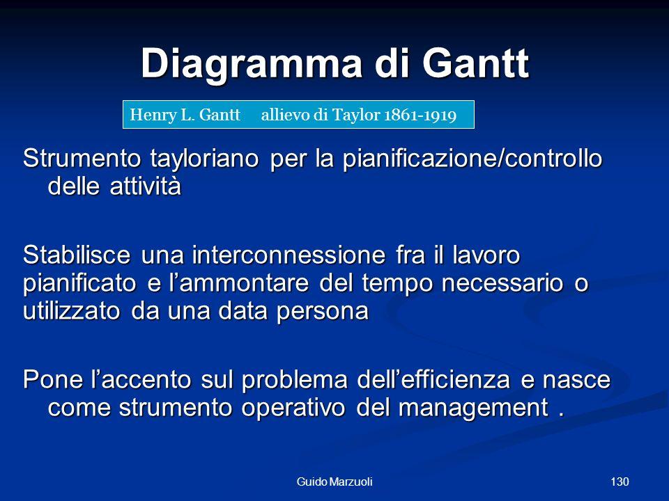 Diagramma di Gantt Henry L. Gantt allievo di Taylor 1861-1919. Strumento tayloriano per la pianificazione/controllo delle attività.