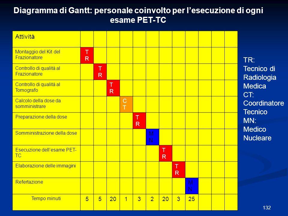 Diagramma di Gantt: personale coinvolto per l'esecuzione di ogni esame PET-TC