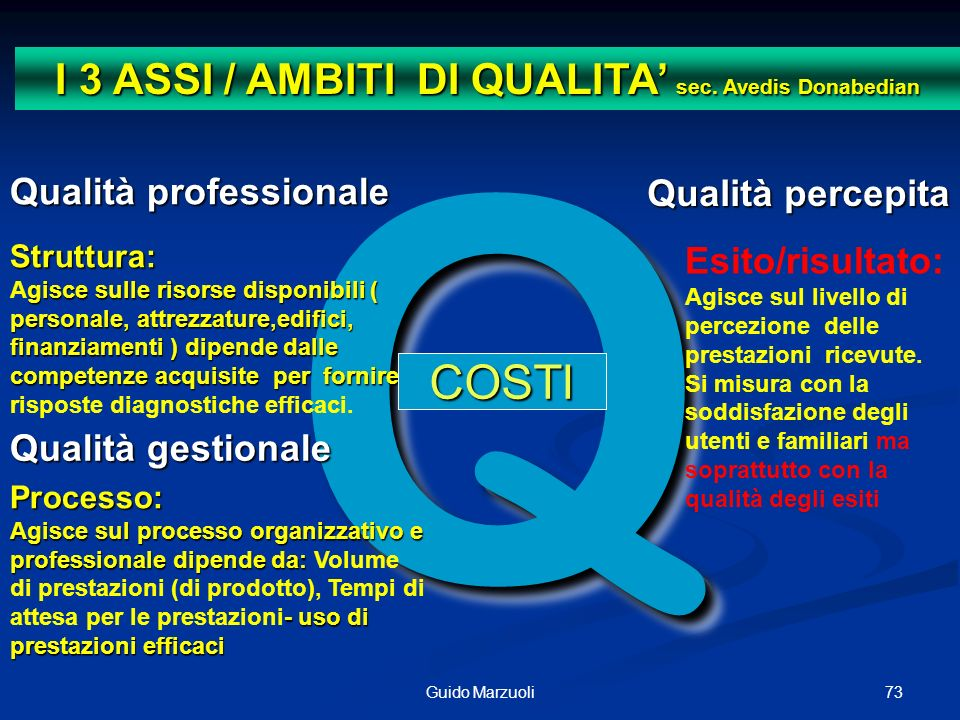 I 3 ASSI / AMBITI DI QUALITA' sec. Avedis Donabedian