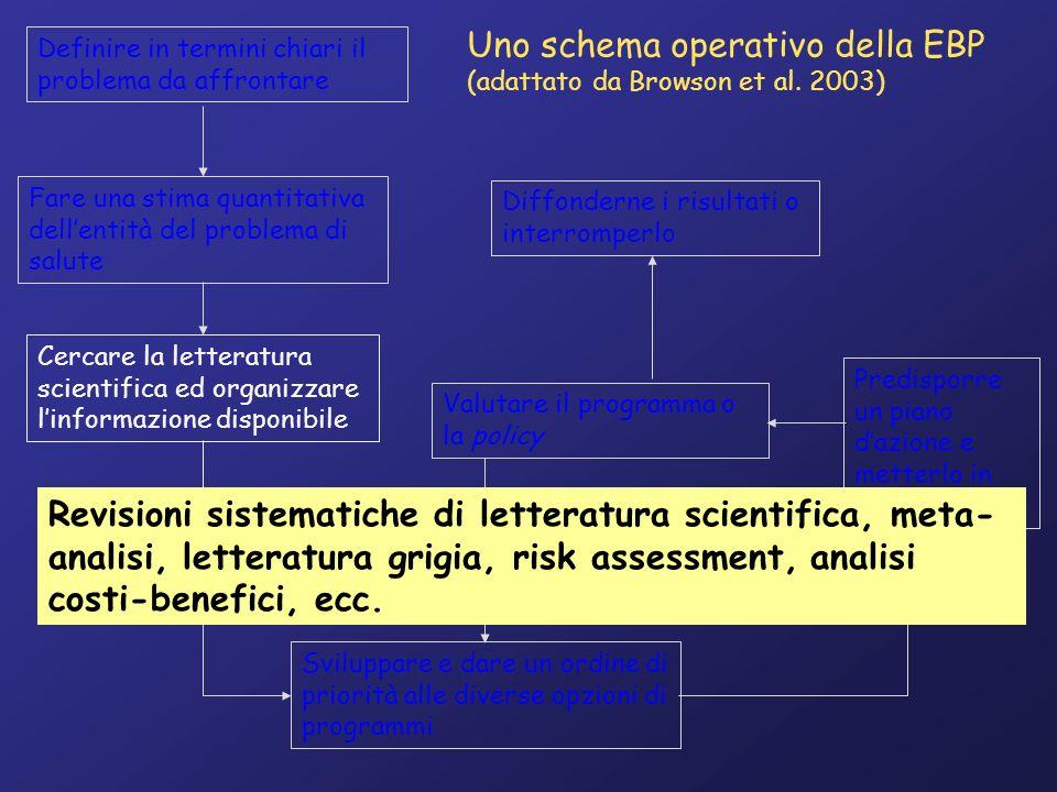 Uno schema operativo della EBP