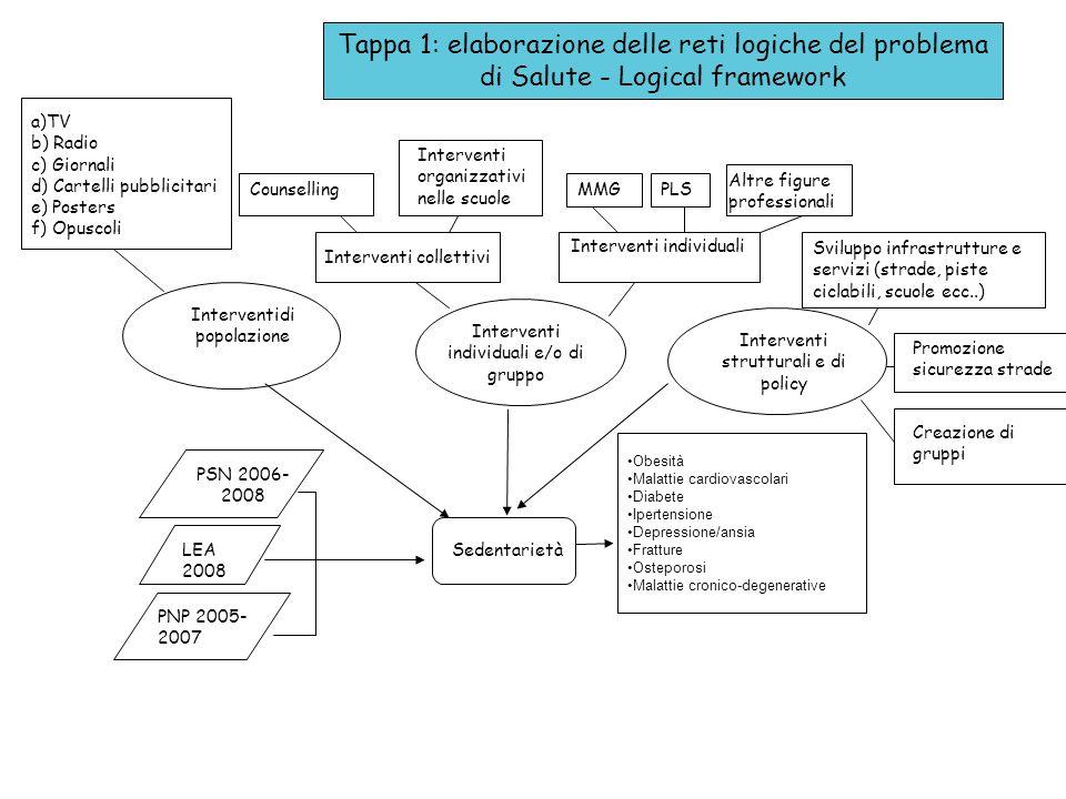 Tappa 1: elaborazione delle reti logiche del problema di Salute - Logical framework