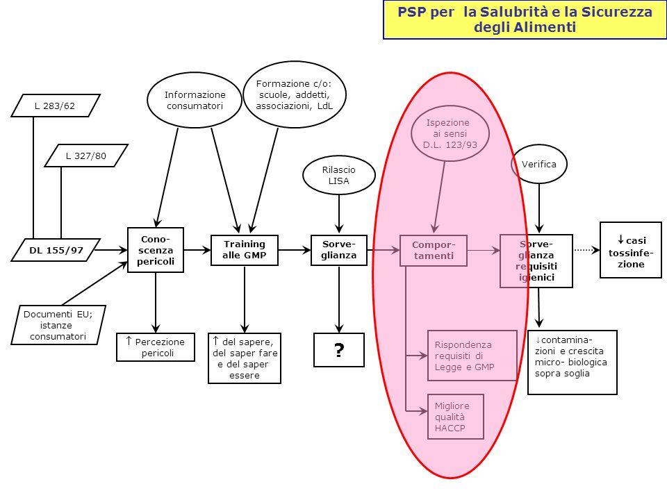 ↓casi PSP per la Salubrità e la Sicurezza degli Alimenti