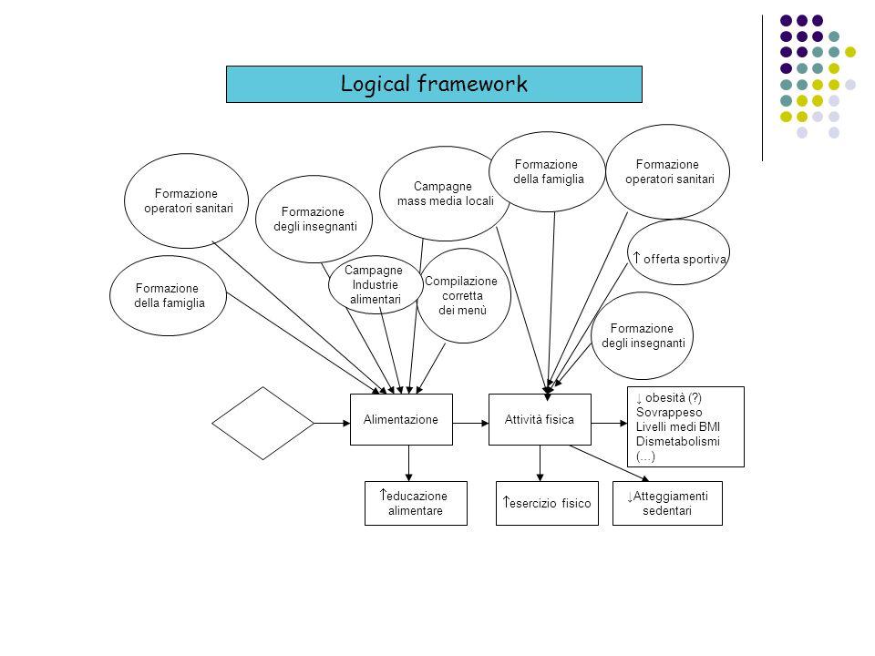 Logical framework Formazione operatori sanitari Alimentazione