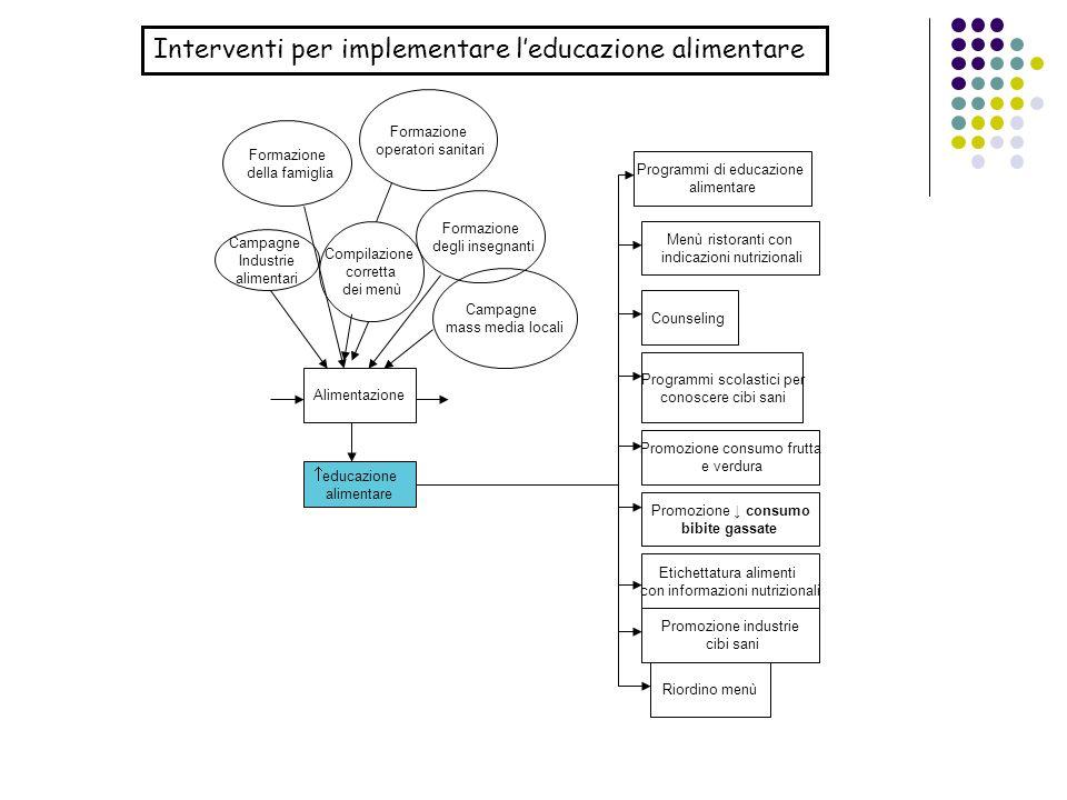 Interventi per implementare l'educazione alimentare