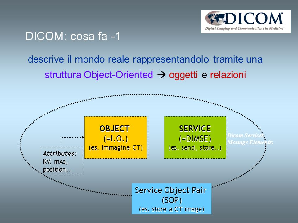 OBJECTS = I.O.(Information Objects)