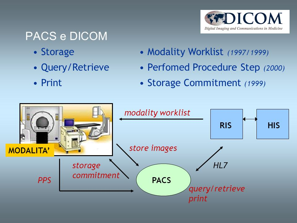 PACS e DICOM Storage Query/Retrieve Print