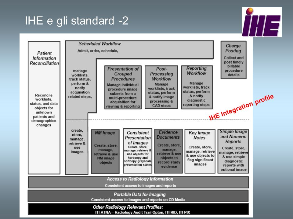 IHE e gli standard -2 IHE Integration profile