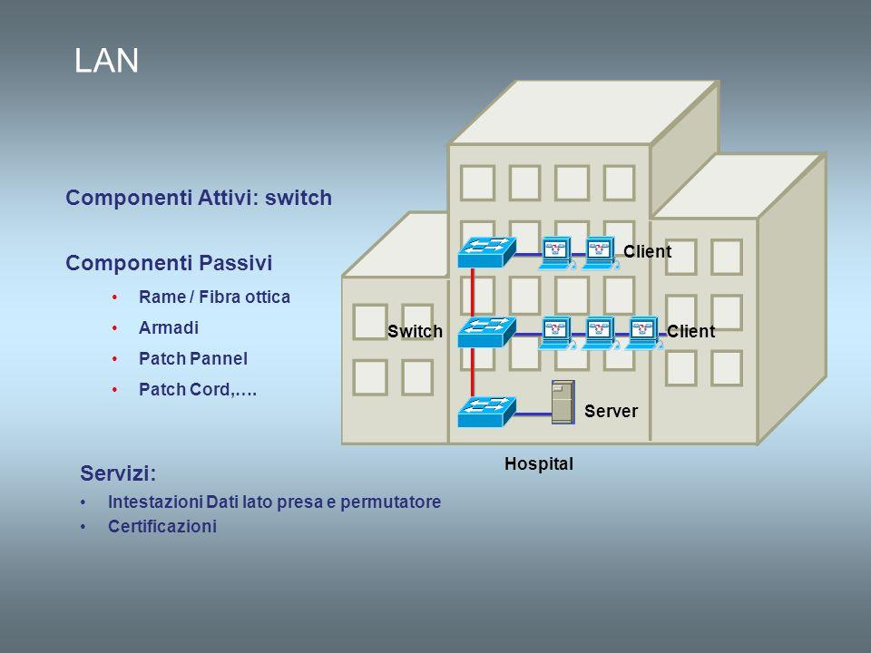 LAN Componenti Attivi: switch Componenti Passivi Servizi: Client