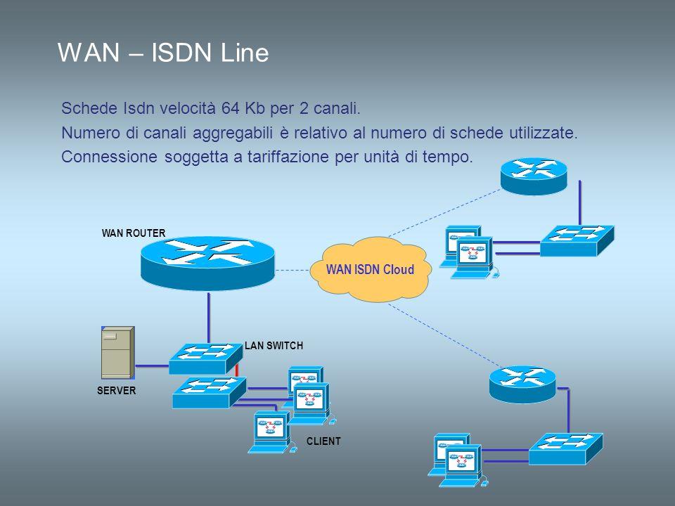 WAN – ISDN Line Schede Isdn velocità 64 Kb per 2 canali.