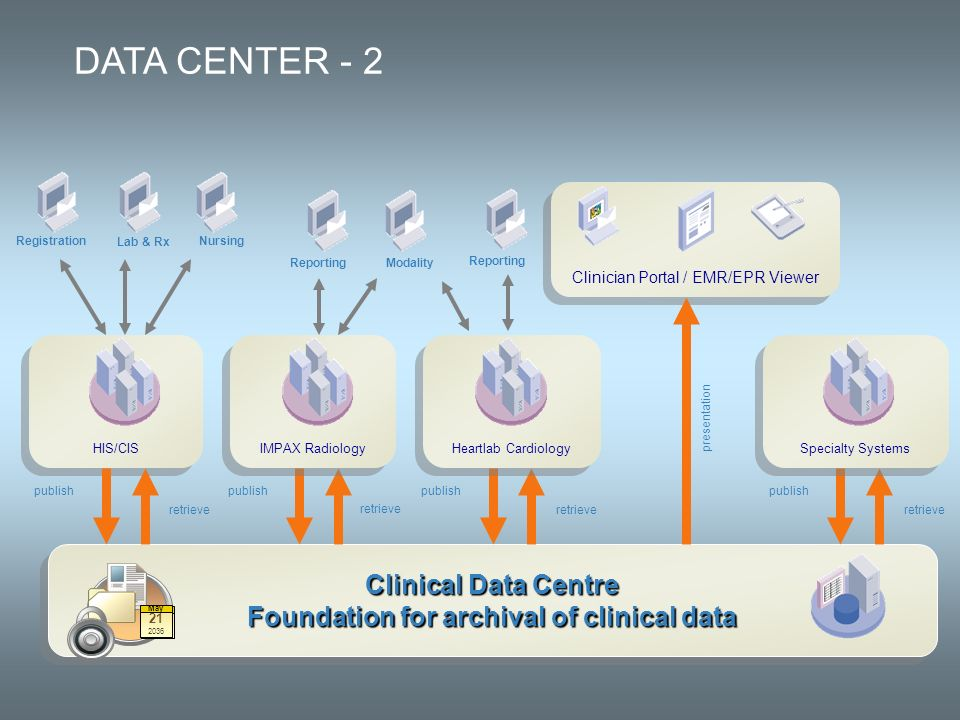 Foundation for archival of clinical data
