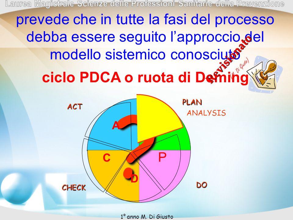 ciclo PDCA o ruota di Deming