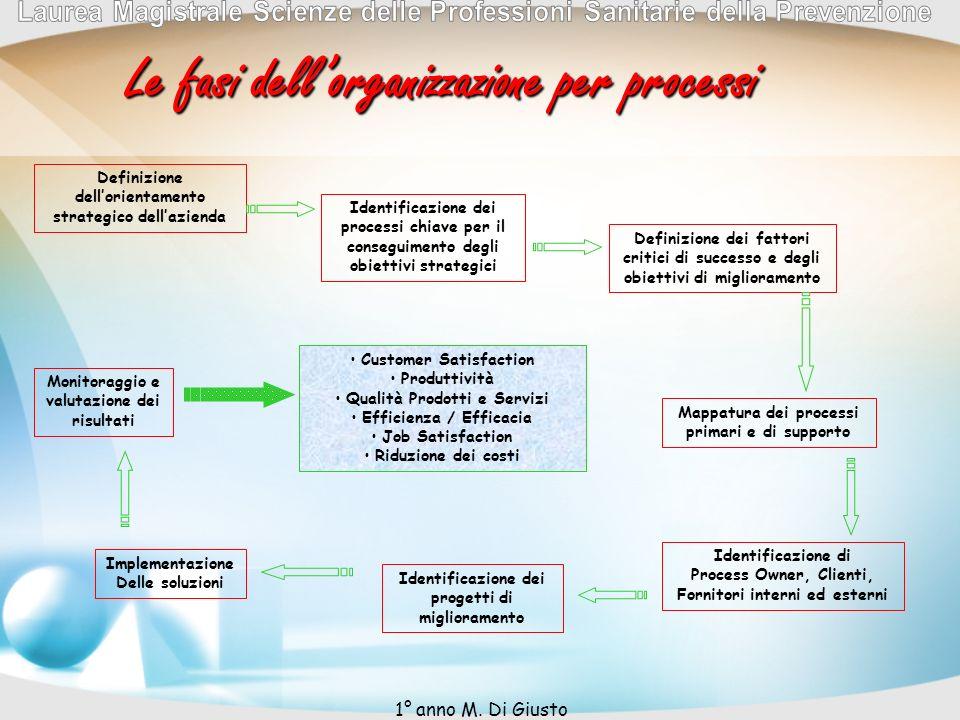 Le fasi dell'organizzazione per processi