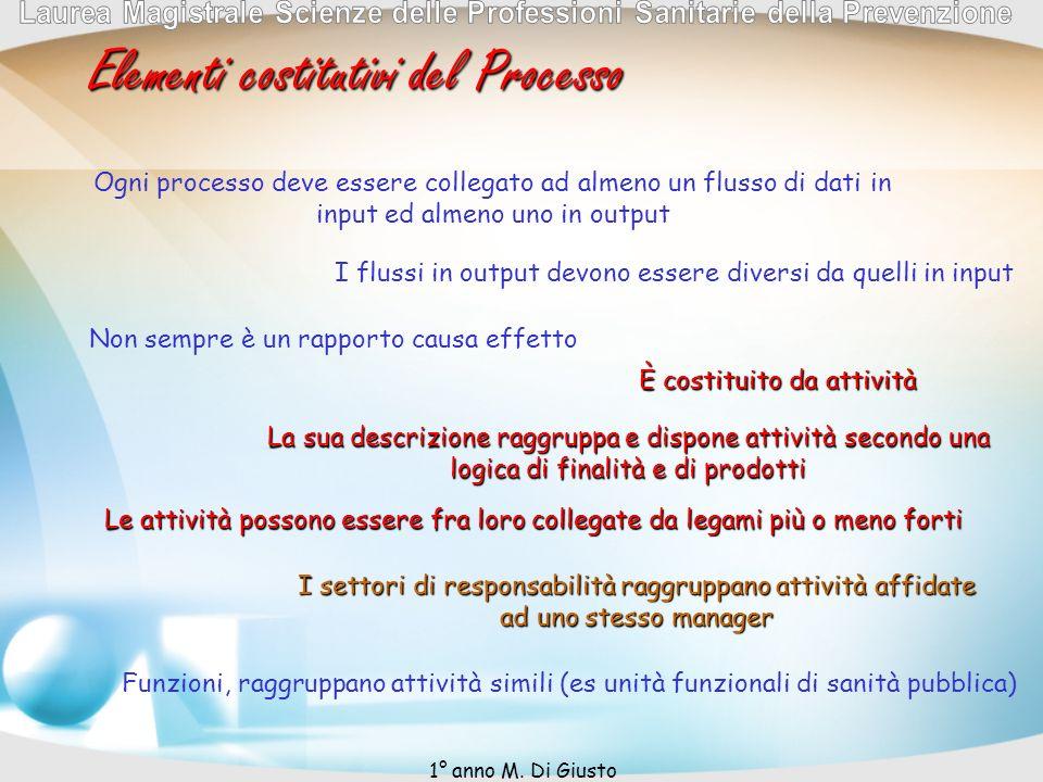 Elementi costitutivi del Processo