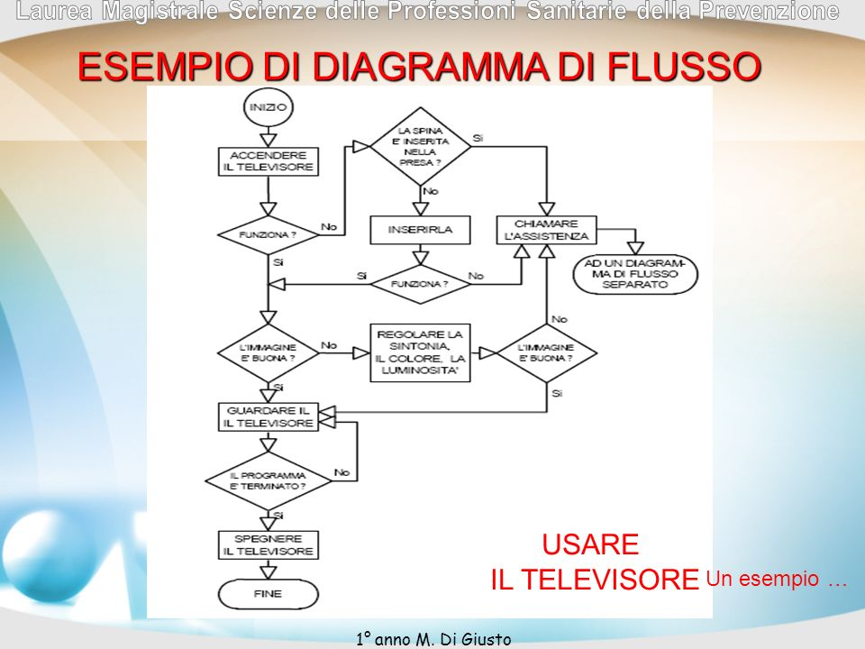 ESEMPIO DI DIAGRAMMA DI FLUSSO