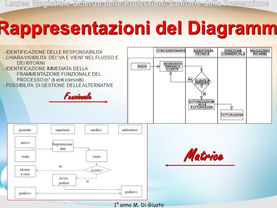 Possibili Rappresentazioni del Diagrammi di Flusso