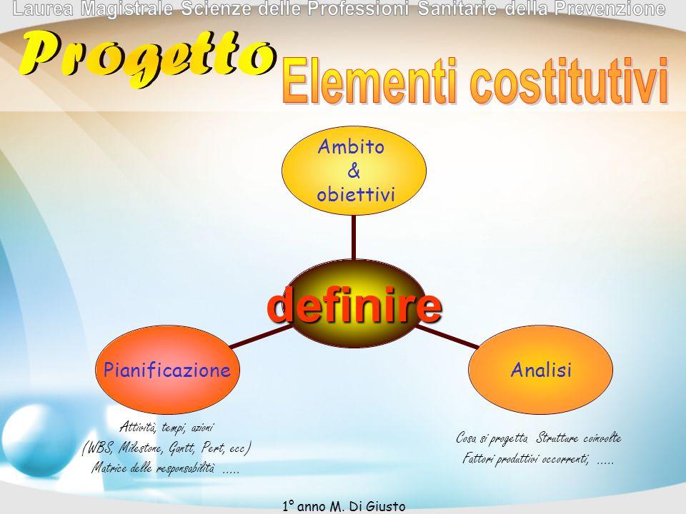 Progetto Elementi costitutivi Attività, tempi, azioni
