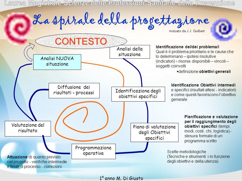La spirale della progettazione