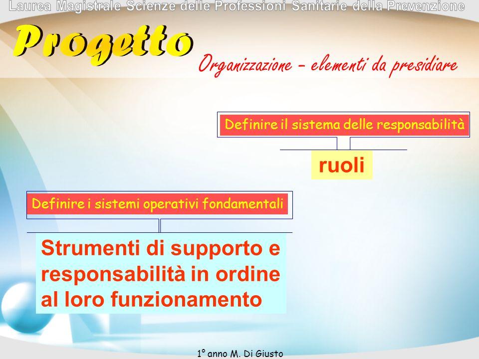 Organizzazione - elementi da presidiare