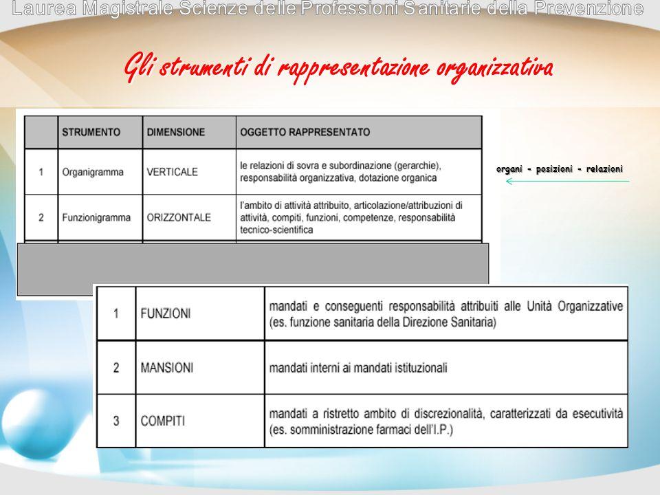 Gli strumenti di rappresentazione organizzativa