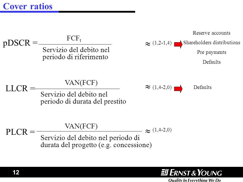 Shareholders distributions